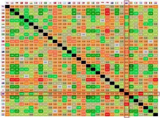 30-дневная корреляция мировых рынков