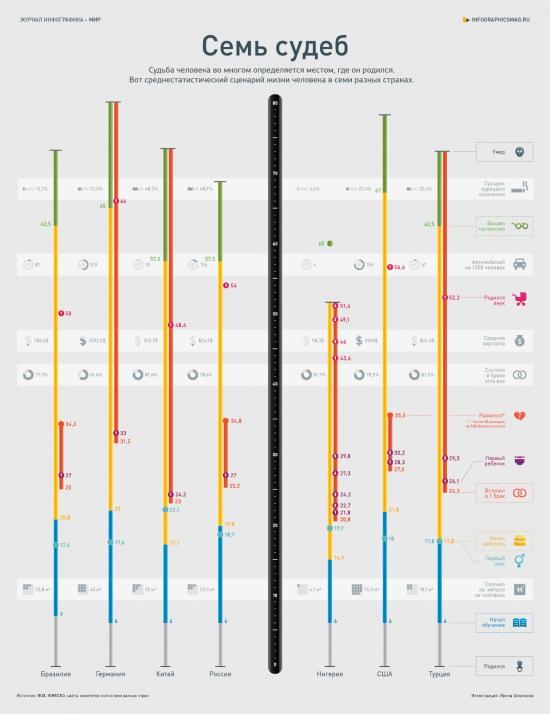 Инфографика о судьбах