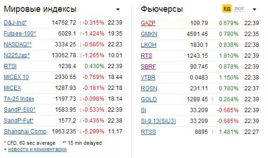 Что происходит с нашим рынком?