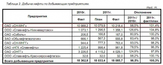 """Разбор компании ОАО """"НГК """"Славнефть"""""""
