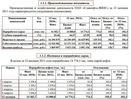 "ОАО ""Славнефть-ЯНОС"" разбор компании"