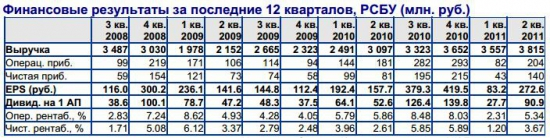"""ОАО """"НК """"Роснефть"""" - Смоленскнефтепродукт"""""""