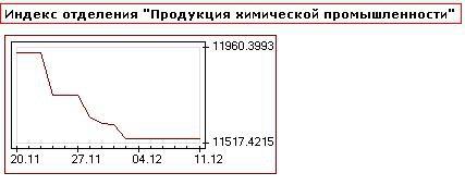 Минеральные удобрения. Итоги торгов в Секции товарного рынка МФБ за ноябрь 2012 года.