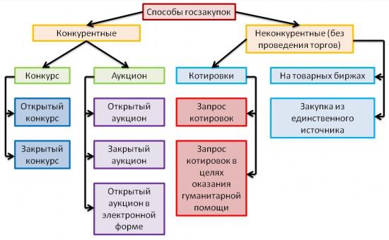 Гос. закупки (статистика и графики)