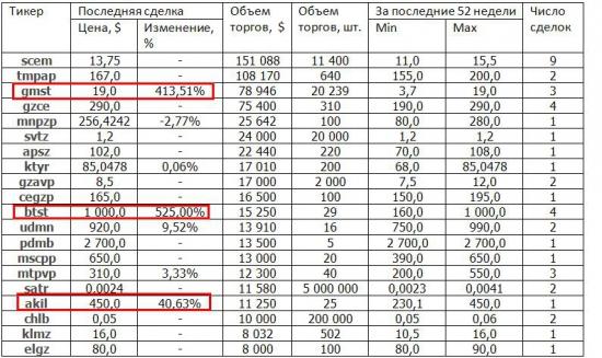 Краткая информация о системе RTSBoard за период 01.12.2013-31.12.2013