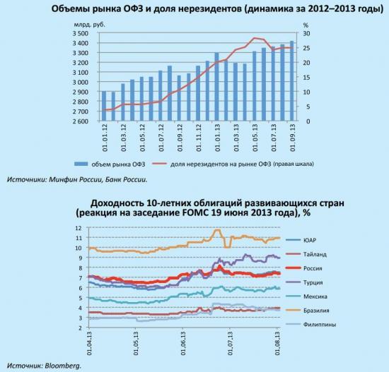 Возможные последствия выхода развитых стран из политики  количественного смягчения для России