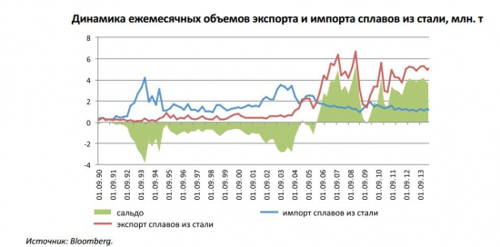 Ситуация на товарных сырьевых рынках