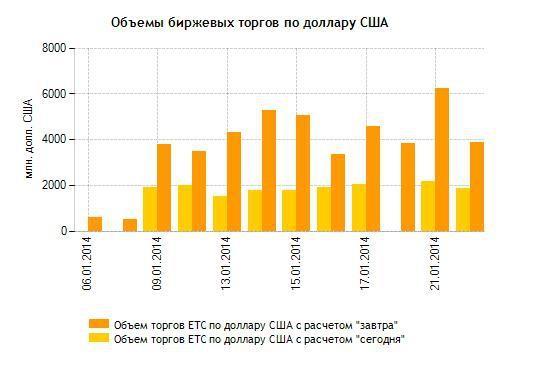 Динамика курсов доллара и евро к рублю с начала года