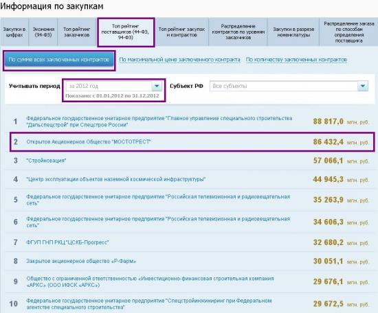 Отклонение цены акций от минимума за год + Мостотрест