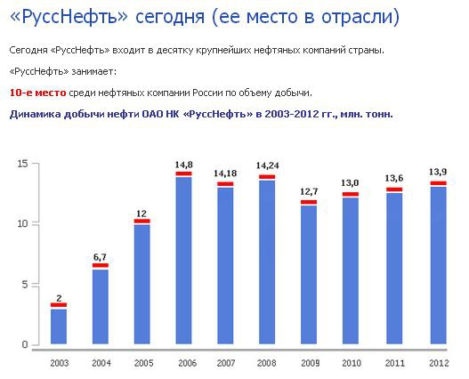 """Выкупы в дочках ОАО НК """"РуссНефть"""""""