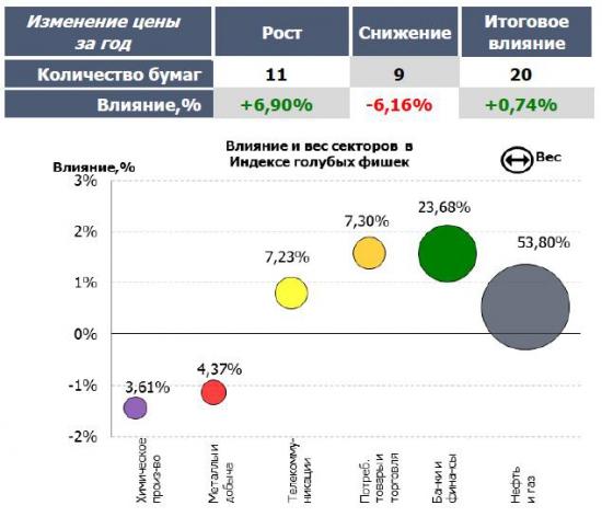 Итоги рынков Группы Московской Биржи за 2013 год