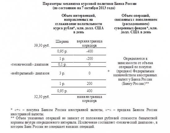 Банк России -  детали проведения операций на валютном рынке.