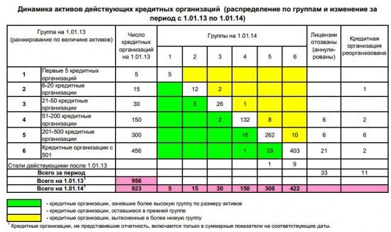 Общие сведения о Банковском сектор в экономике России (таблицы)