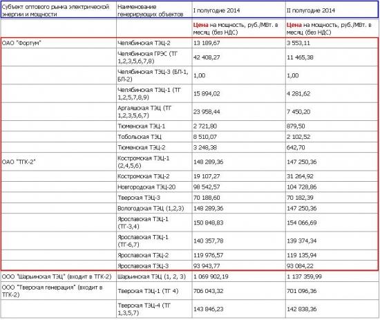 ФСТ рассчитала тарифы для опоздавших с вводами мощностей Фортума и ТГК-2