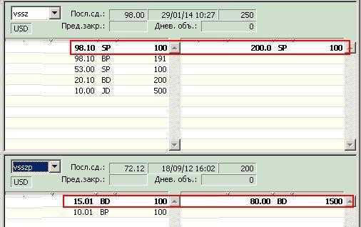 """Цена выкупа в ОАО """"""""Выборгский судостроительный завод"""" (vssz) 2,09 рубля за АО и АП."""