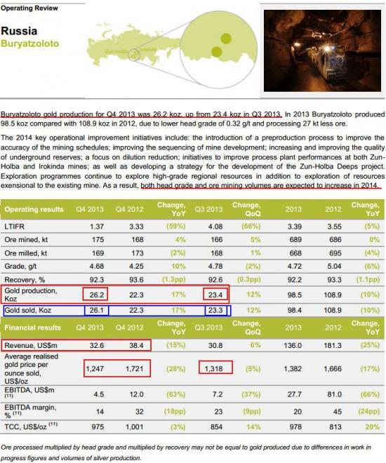"""ОАО """"Бурятзолото"""" отчетность за IV квартал"""