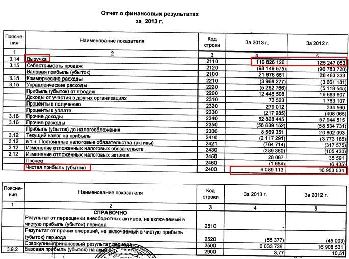 Бухгалтерская отчетность организации счета realtcity gel ru Бухгалтерская отчетность организации счета