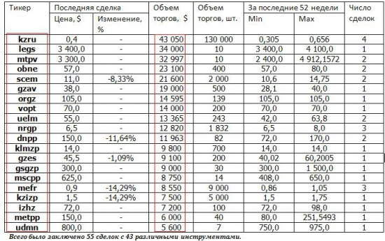 Краткая информация о системе RTS Board  за период 01.03.2014-31.03.2014