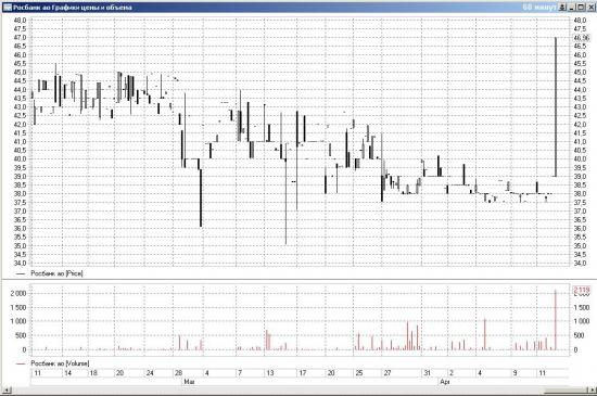 Группа Societe Generale приобрела 7% акций Росбанка у «Интерроса»