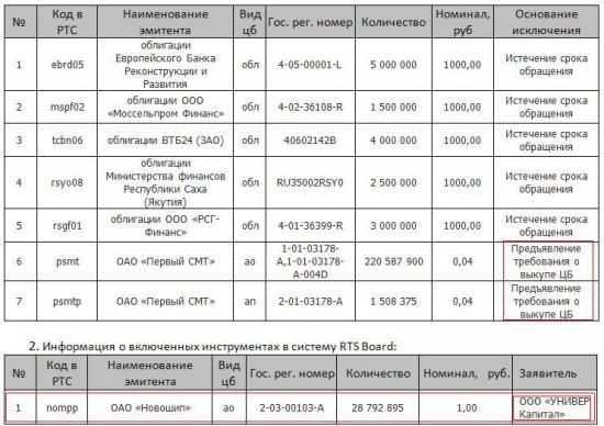 Краткая информация о системе RTS Board  за период 01.04.2014-30.04.2014
