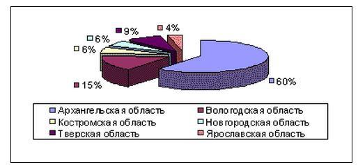 Обзор ТГК-2