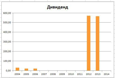 """Оборонка: Разбор компании ОАО """"ДНПП"""""""