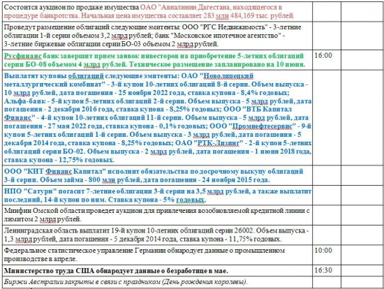 Новости предстоящего дня: Анонс на 06.06.2014