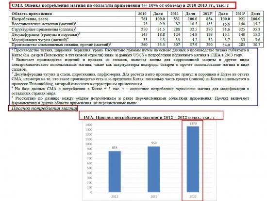 """Магниевый Монополист ОАО """"Соликамский магниевый завод"""" (СМЗ). Анализ отрасли"""