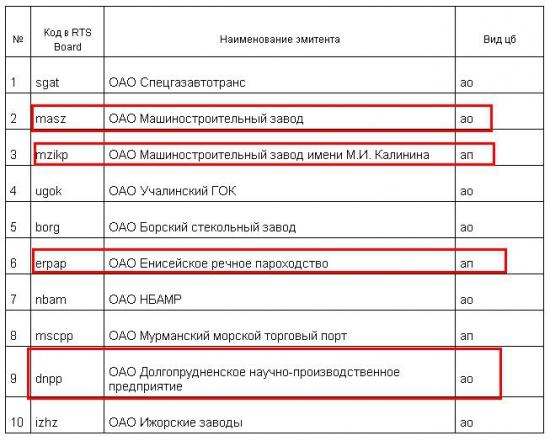 Краткая информация о системе RTS Board  по итогам 1 квартала 2015 г.