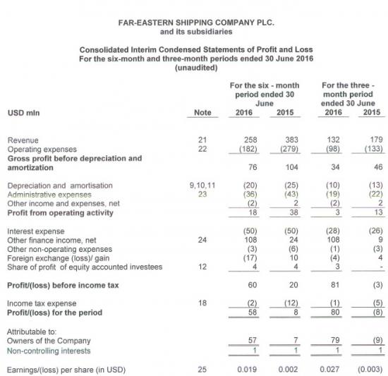 Чистая прибыль Fesco по МСФО в I полугодии выросла в 7,25 раза, до $58 млн