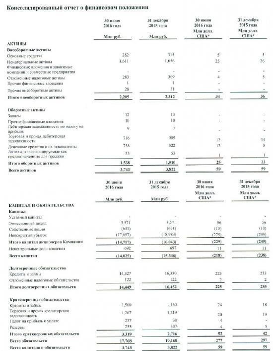 РБК отчитался за I полугодие 2016г. по МСФО .