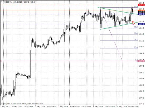S&P500: продажа по треугольнику.