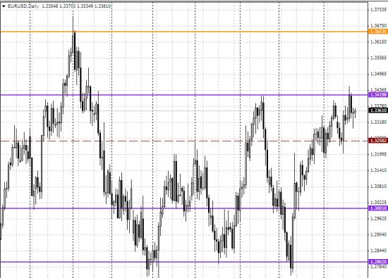 И где виден тренд на евро? ))