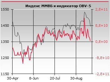 Уровень МА60 (1442,45 п.) служит хорошей отправной точкой для отскока.