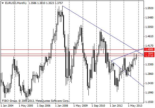 Евро: сигналов нет, но есть ориентиры