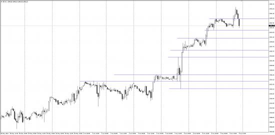 Надеюсь S&P щас не упрется как баран об новые ворота!