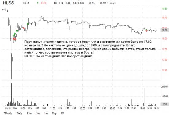 Сплошные разочарования. US market: результат за 18.03.2015