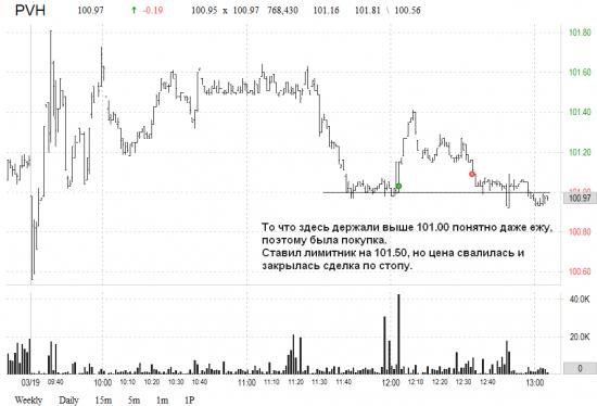 Очередное разочарование. US market: результат за 19.03.2015