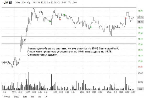 US market: результаты за 20 и 24 марта
