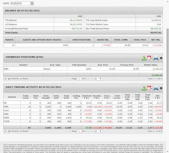 US market: результат за 30 марта