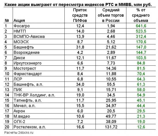 Слиянию индексов ММВБ и РТС посвящается