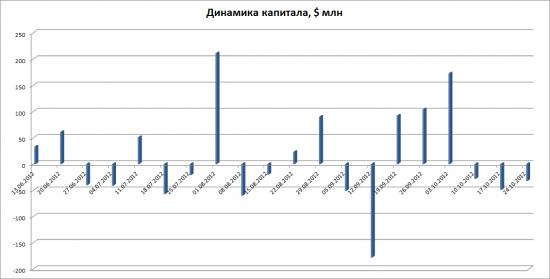 Традиционный пятничный график EPFR