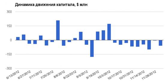 Пятничный EPFR: отток средств из фондов российских акций продолжается