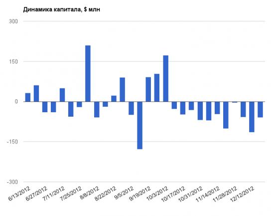 EPFR: отток капитала продолжается - хуже было только в 2009 году
