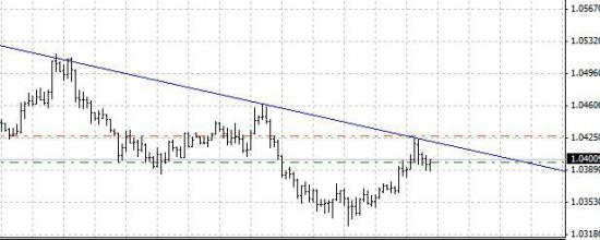 AUD/USD потенциал на падение.