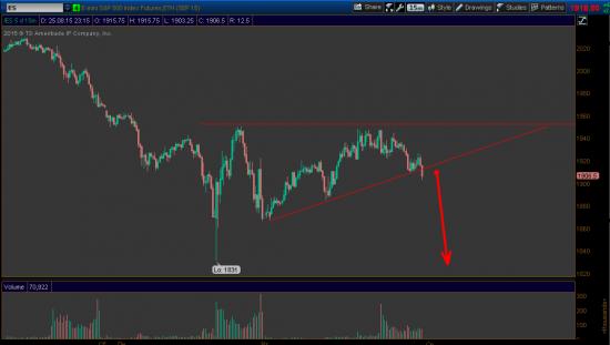 S&P 500 начинает валится.