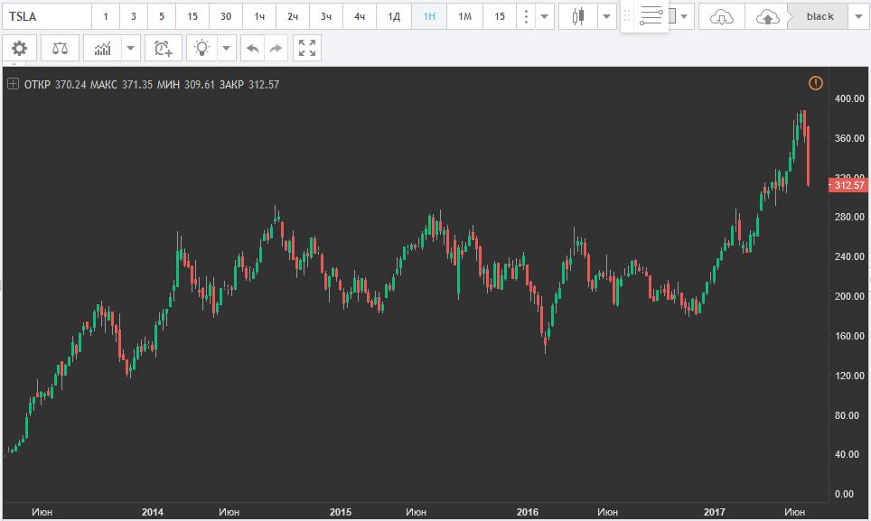 форекс аналтика прогноз курса валют