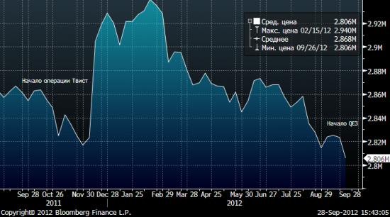 Любопытно - баланс ФРС упал до июня 2011 года. А где эффект QE3 - видимо в октябре-ноябре?