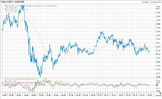 Отношение ММВБ к нефти и S&P 500 (на длинном сроке) - инвестору на заметку