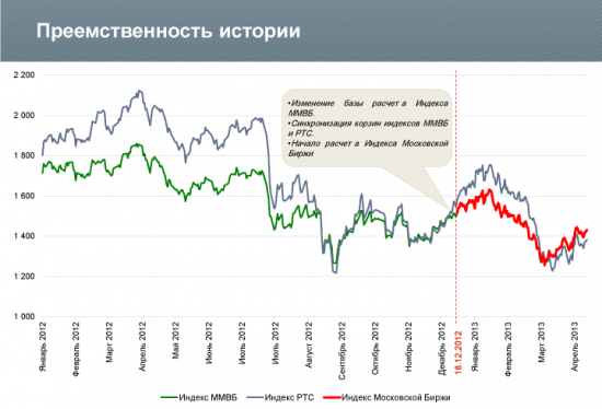 Официальные данные по индексу ММВБ/РТС на 1й квартал! :-О) Аналитики отдыхают!!!! )))))